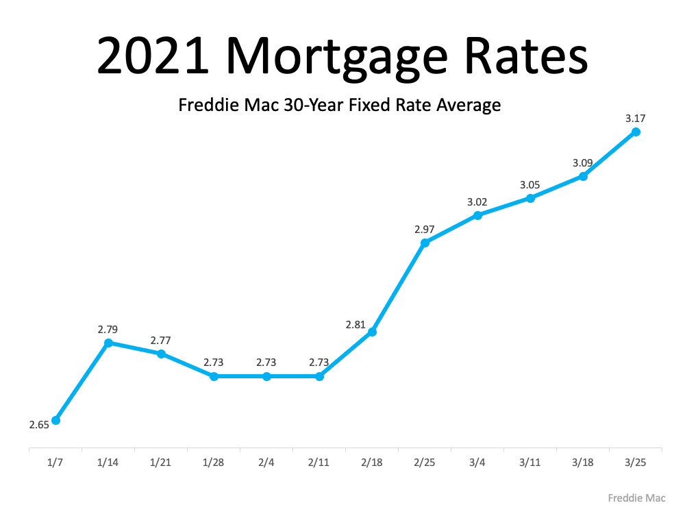 2021-Mortgage-Rates
