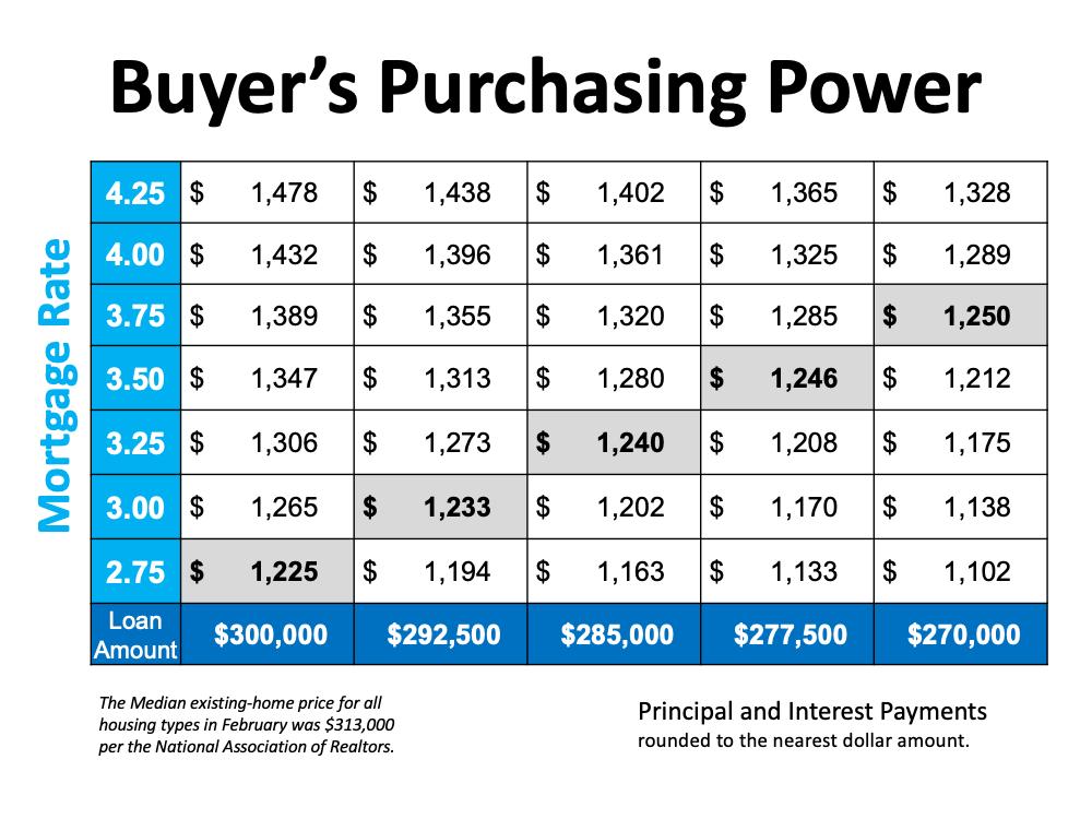buyers-purchasing-power